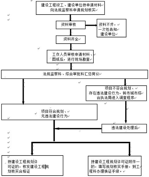 行政处罚案卷报告_规划核实